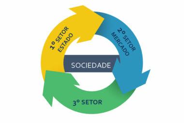 Entenda a diferença entre empresas de primeiro, segundo e terceiro setor